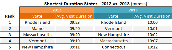 pornhub-shortest-duration-states-2012-2013