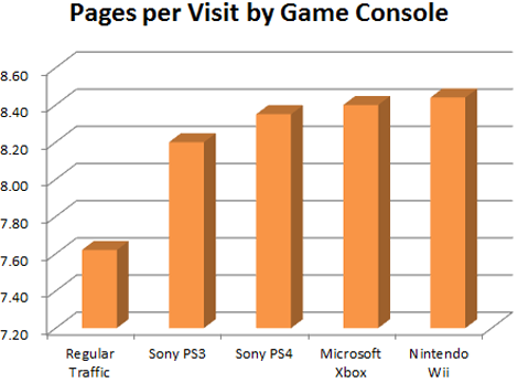 pages-per0visit-by-game-console-pornhub
