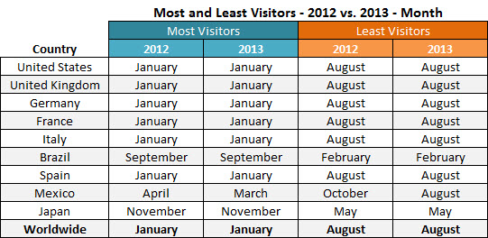 pornhub-months-most-least-visits-2012-2013b