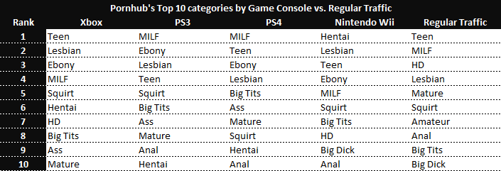 top-categpries-by-game-console-pornhub.p