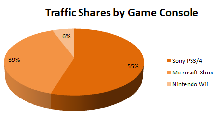 traffic-shares-by-game-console-pornhub.p