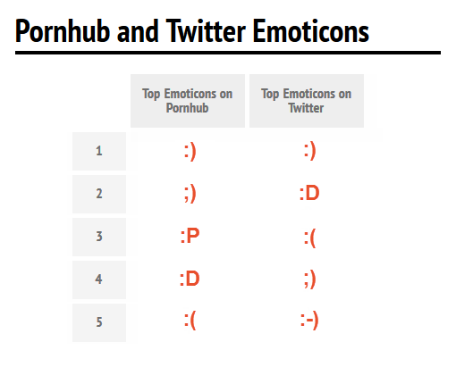 pornhub-comments-top-emoticons-twitter-compare