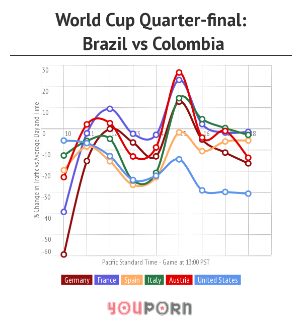 world cup youporn traffic