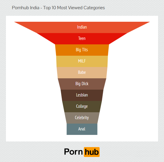 pornhub catagories