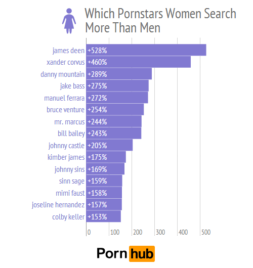 top porn searches