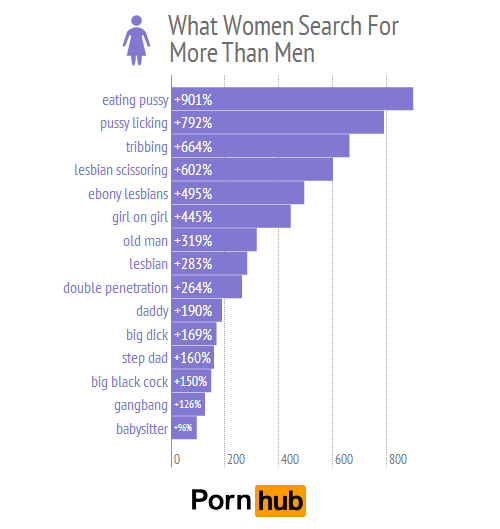 [Image: pornhub-men-women-top-searches-relative_2.png]