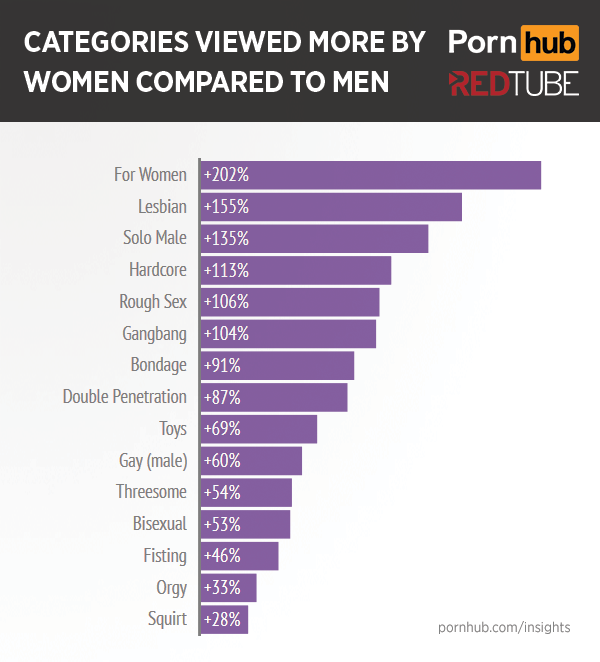 pornhub.com/categories